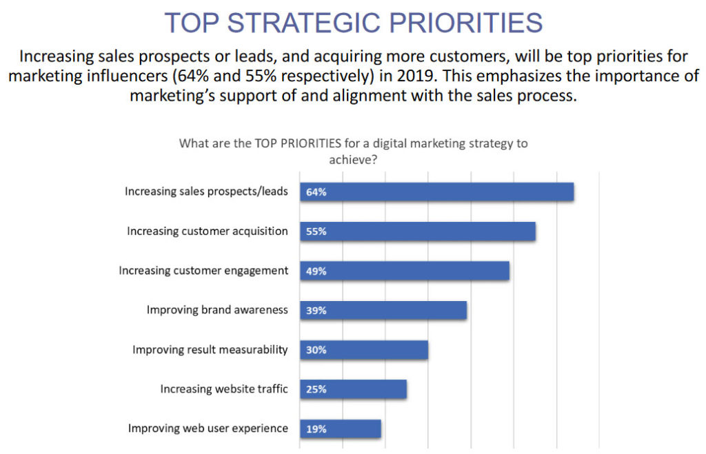 445a59baea092ba0b86f424364889e65 Online Marketing Strategy 2019 – Use These Statistics to Plan Your Year design tips