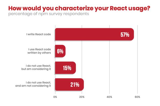 9ad31ffe578c266ffb99f89c99ac0076 npm's 2019 JavaScript Ecosystem Survey Shows 63% of Respondents are Using React design tips  News|javascript|npm|react