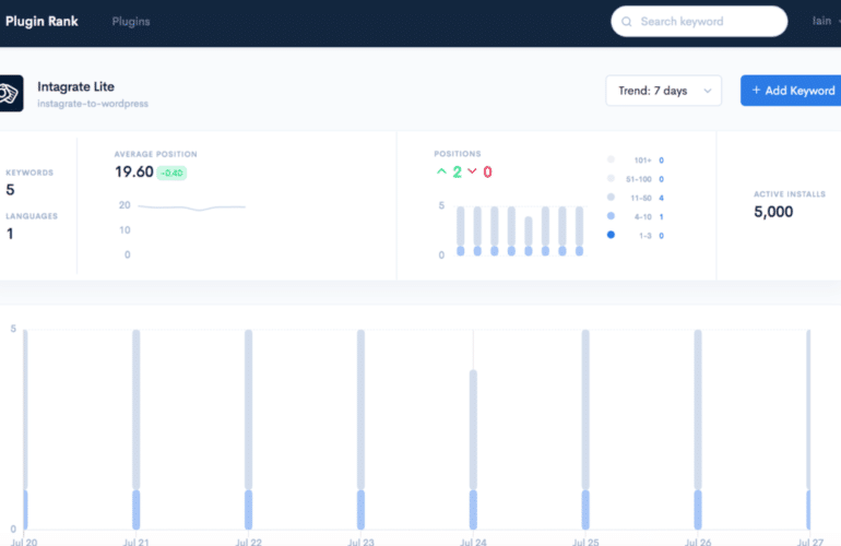 plugin-rank-featured-770x500 Plugin Rank Provides Insight Into WordPress Search Results, Competitive Analysis, and Email Reports for Developers design tips